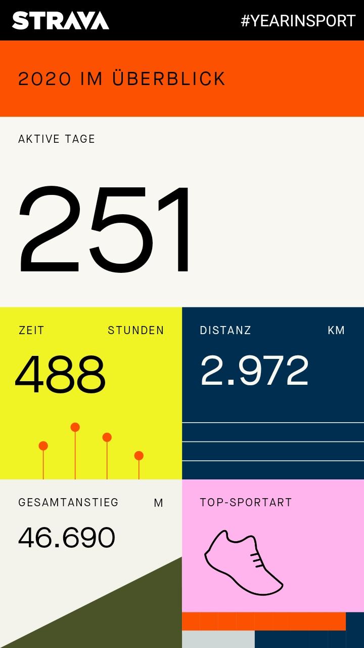 STRAVA #YEARINSPORT 2020 IM ÜBERBLICK: 251 Aktive Tage, 488 Stunden, 2.972 km, 46.690 Höhenmeter, Top-Sportart Laufen
