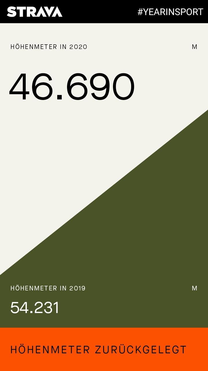 STRAVA #YEARINSPORT 2020: 46.690 Höhenmeter 2020 zurückgelegt, 54.231 Höhenmeter 2019 zurückgelegt